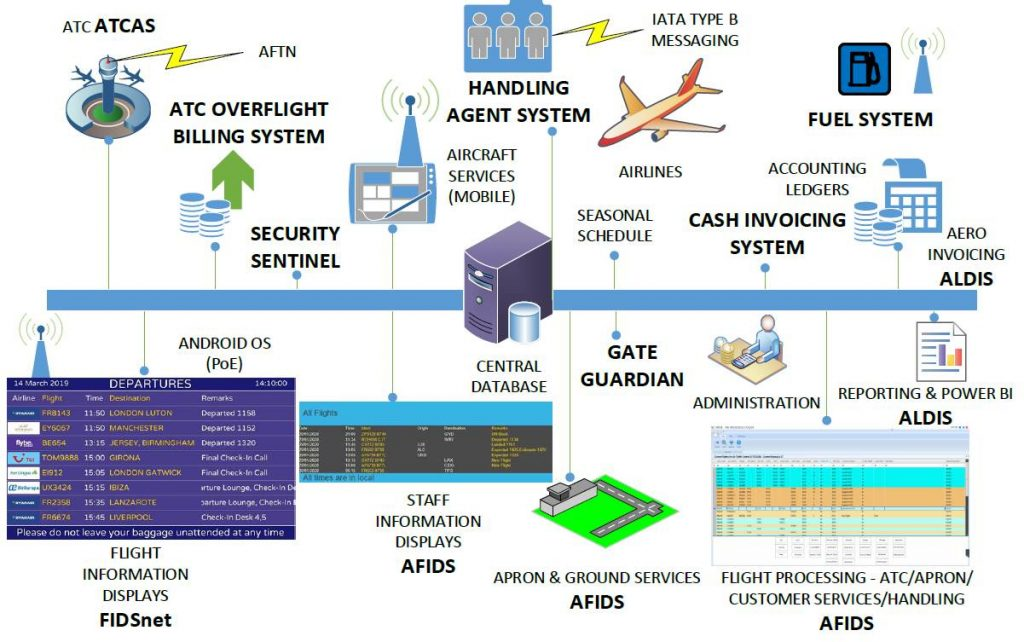 Integrated Airport Management System